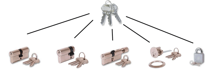 Cardiff Locksmith Keyed Alike Locks
